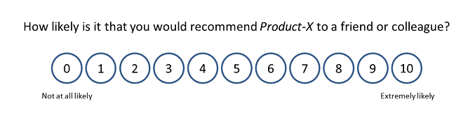 Net Promoter Score calculation - question and survey